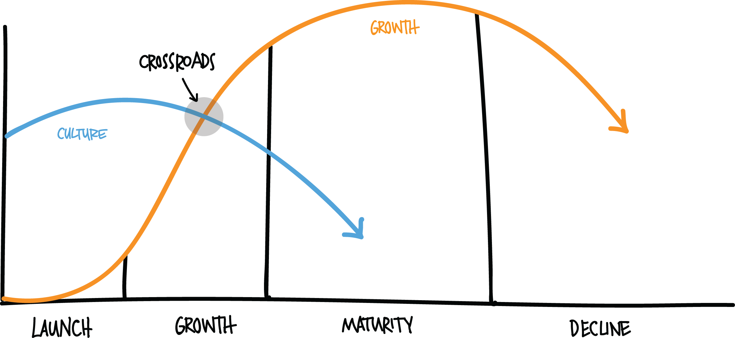 company culture growth curve