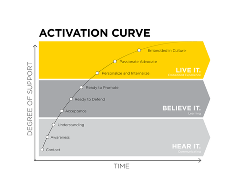 Activation Curve Visual