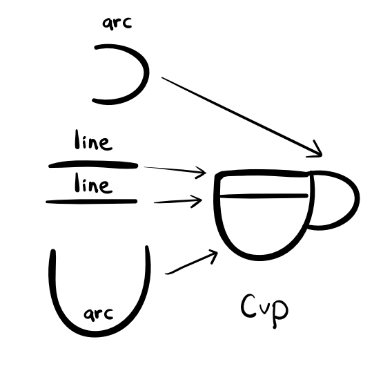 Cup Drawing using Visual Alphabet