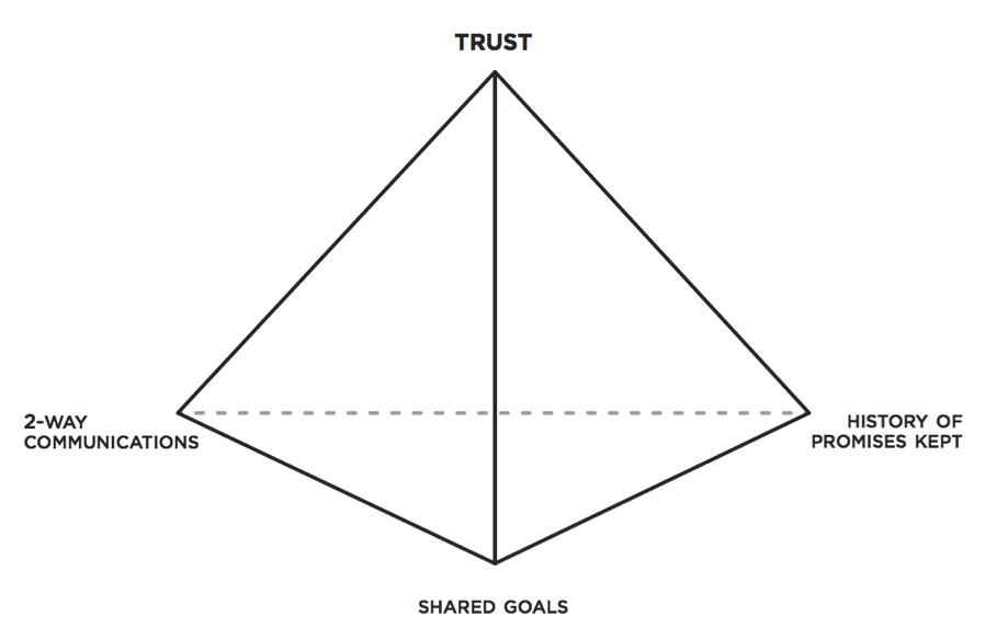 Leaders of change should spend at least 30% of their day engaged in activities that reinforcing the trust pyramid.