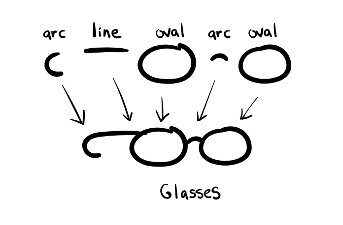 Glasses from Visual Alphabet