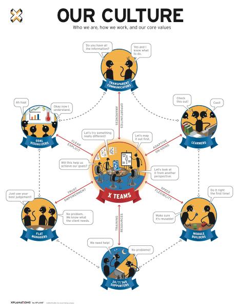 First Culture Map