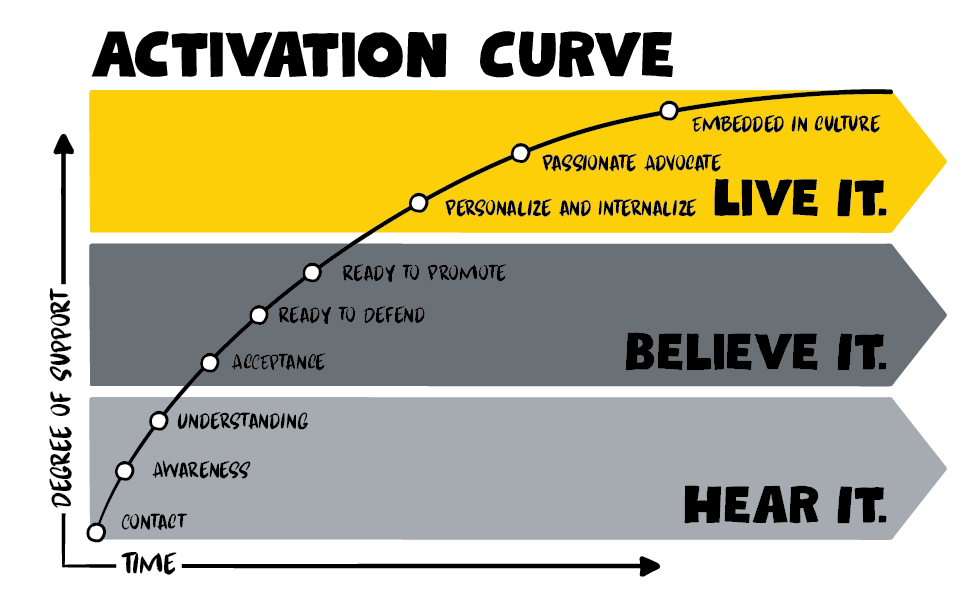 Strategy2-03-ActivationCurve