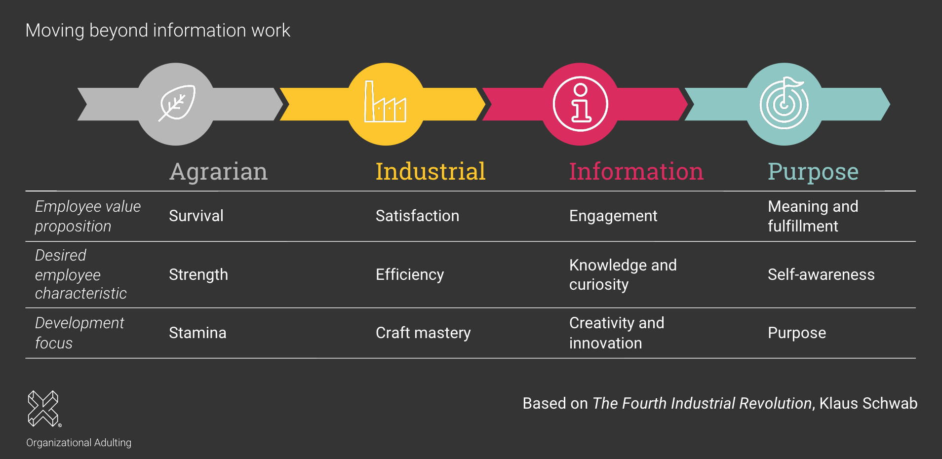 The Fourth Industrial Revolution Visual - Moving Beyond Information Work