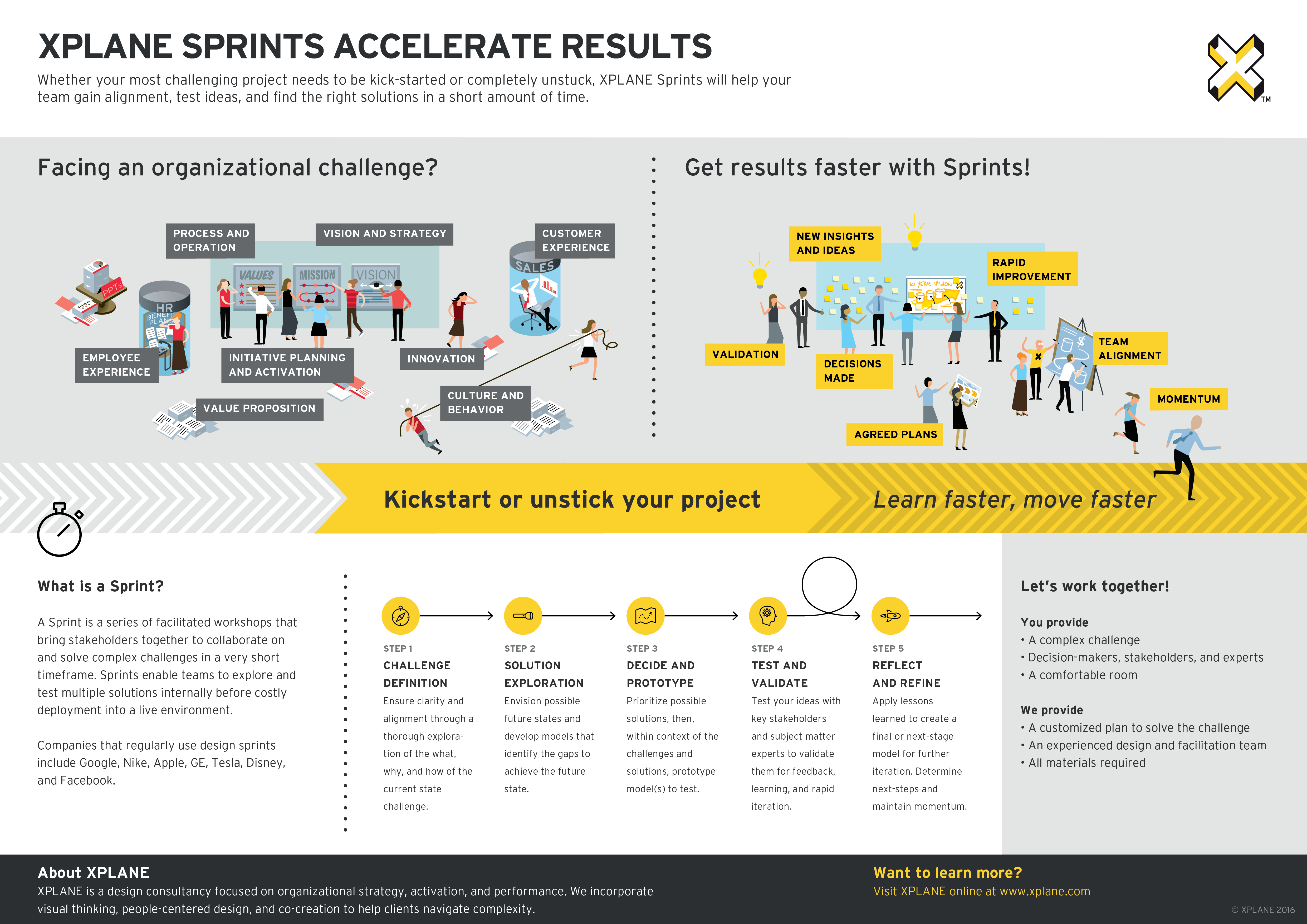 XPLANE Sprints One Pager
