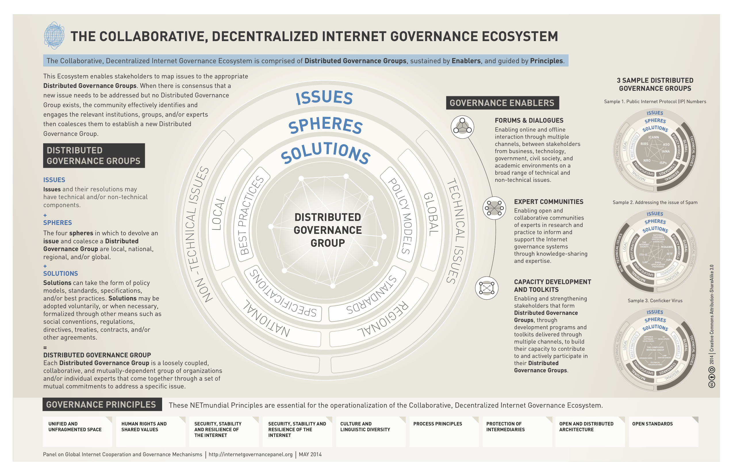 The Collaborative, Decentralized Internet Governance Ecosystem