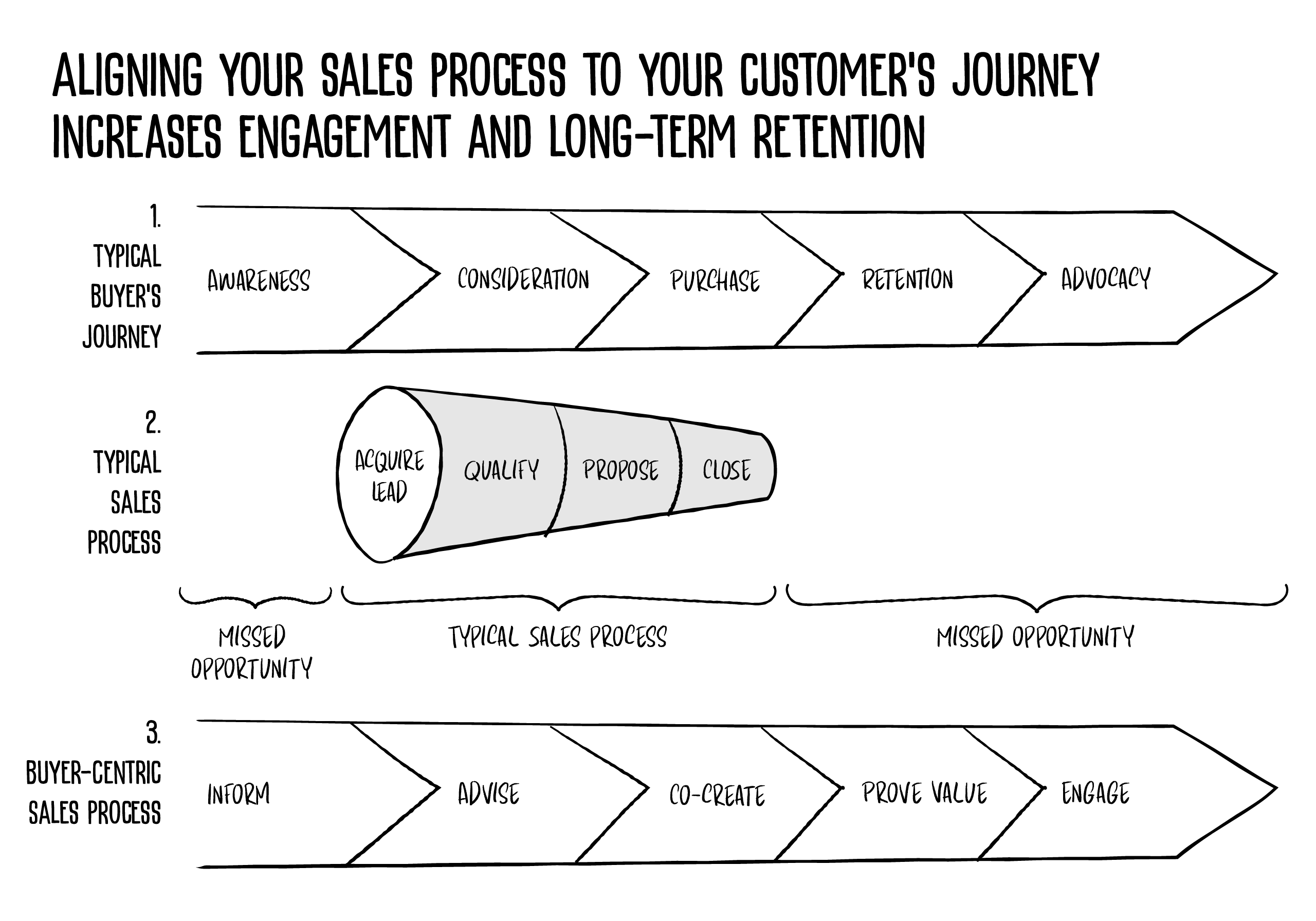XPL_sales-process-to-customers-journey