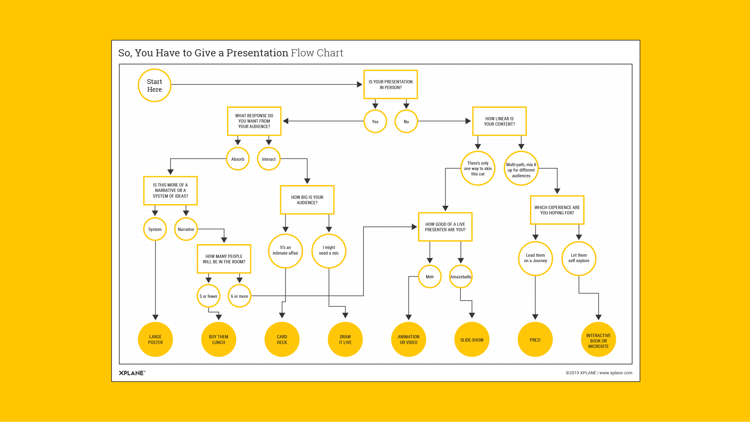 Give a Presentation Flow Chart