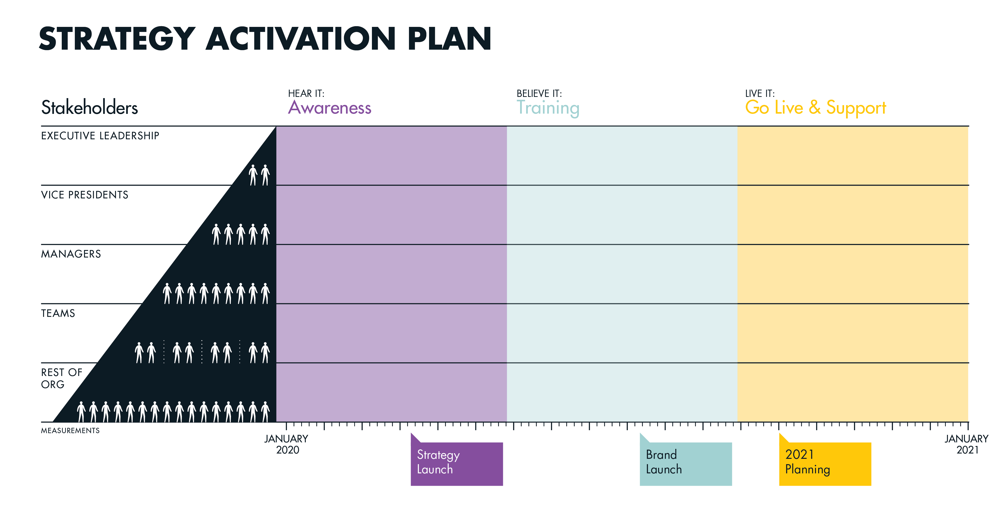 XPL_Blog_How to Design an Activation Plan_Activation Roadmap_Blank