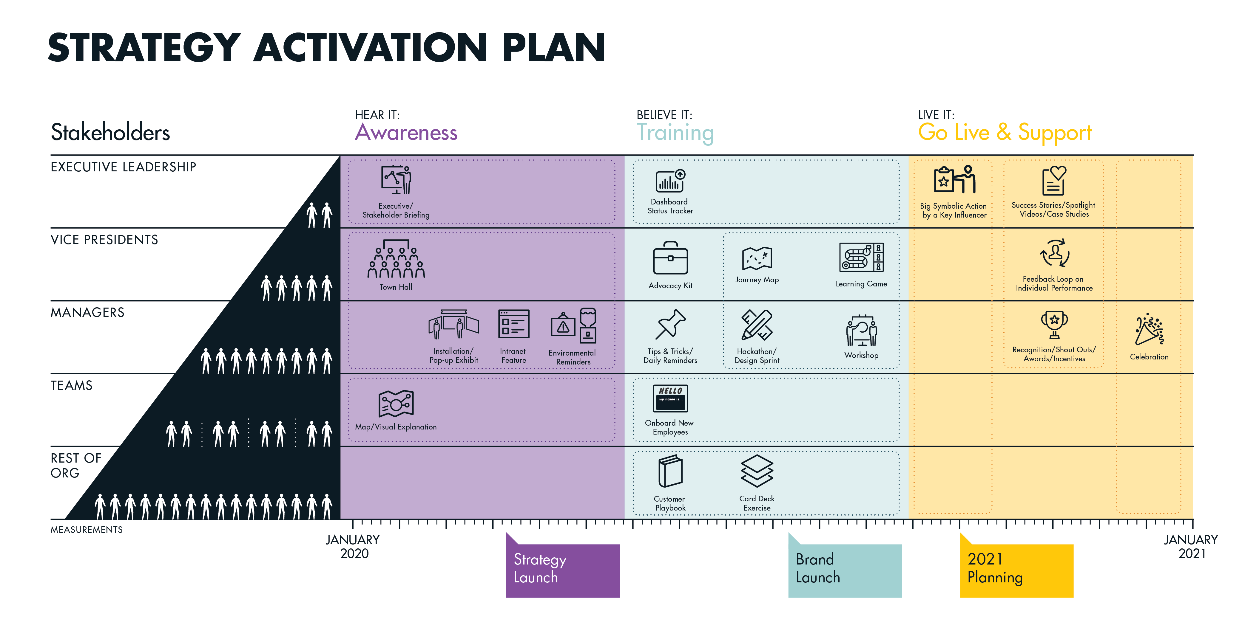 XPL_Blog_How to Design an Activation Plan_Activation Roadmap_Filled