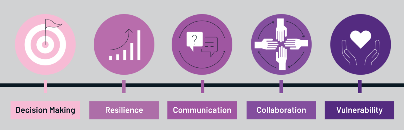 Five separate circles in a row, each containing one of the five traits of a modern leader: First Circle is for Decision Making. The circle graphic contains a bullseye icon with a flag in the target, the second circle is Resilience and contains a graph icon showing improvement over time, the third circle is for Communication and contains conversation bubbles with a question in one and an answer in another, the fourth circle is for Collaboration and shows four hands (North, East, South, West) coming to meet in the middle with arrows located near the outer portion of the circle pointing in a circular motion, the fifth circle is Vulnerability and shows a pair of hands holding a heart.