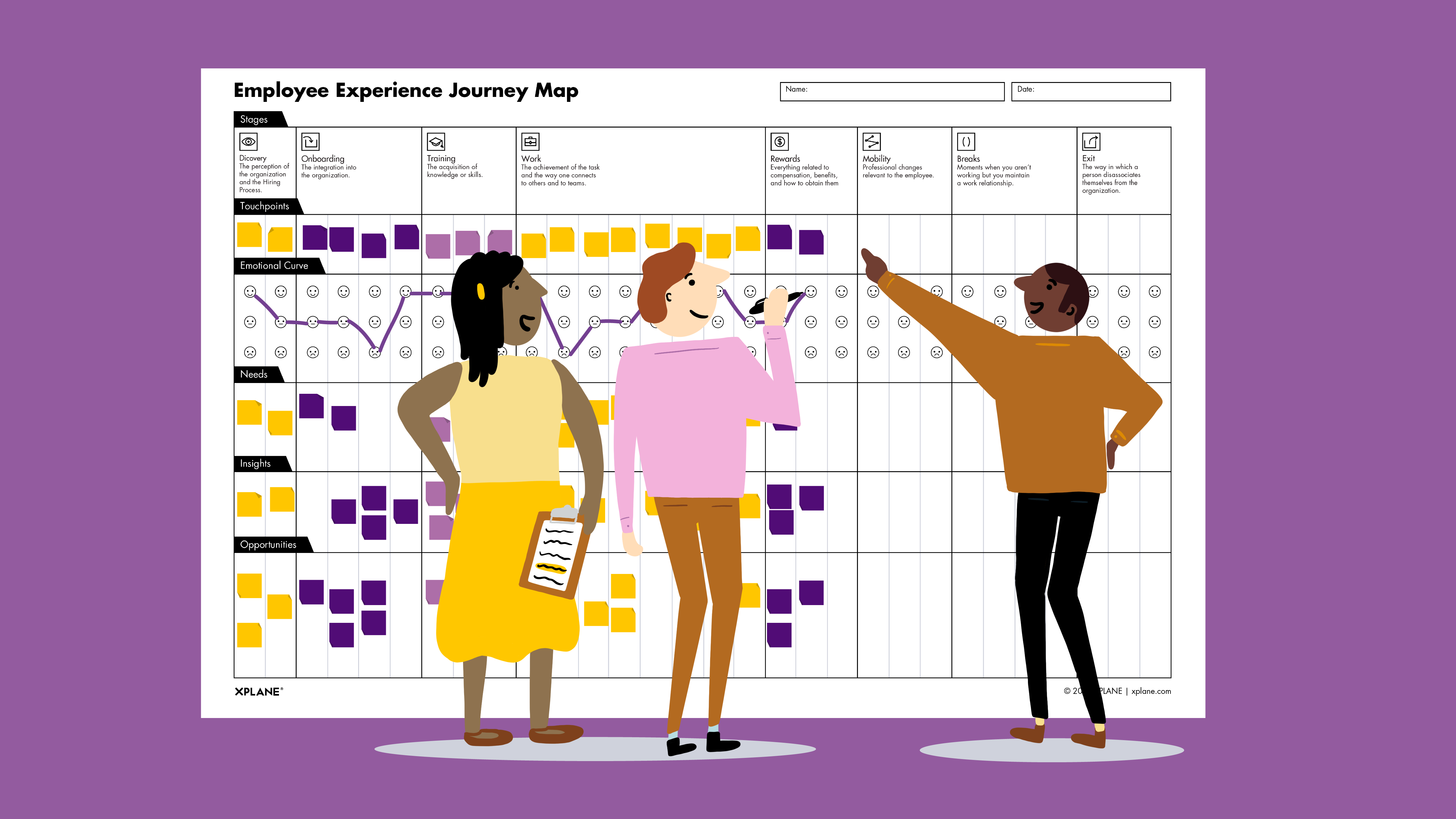 Three co-workers working on XPLANE's Employee Experience Journey Mapping worksheet. They are identifying an individual's experience at their company—plotting the employee's various touchpoints, their emotional state during each touchpoint. The expectation, using this tool will help organizations identify areas for improvement throughout an employee's tenure at an organization.
