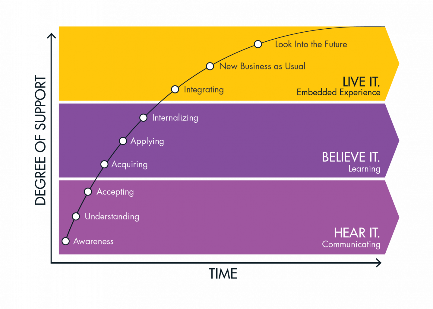 XPLANE's Activation Curve Graph: Phase 1 is Hear it (via strategic communications), Phase 2 is Believe it (via strategic learnings), Phase 3 is Live it (via experience)