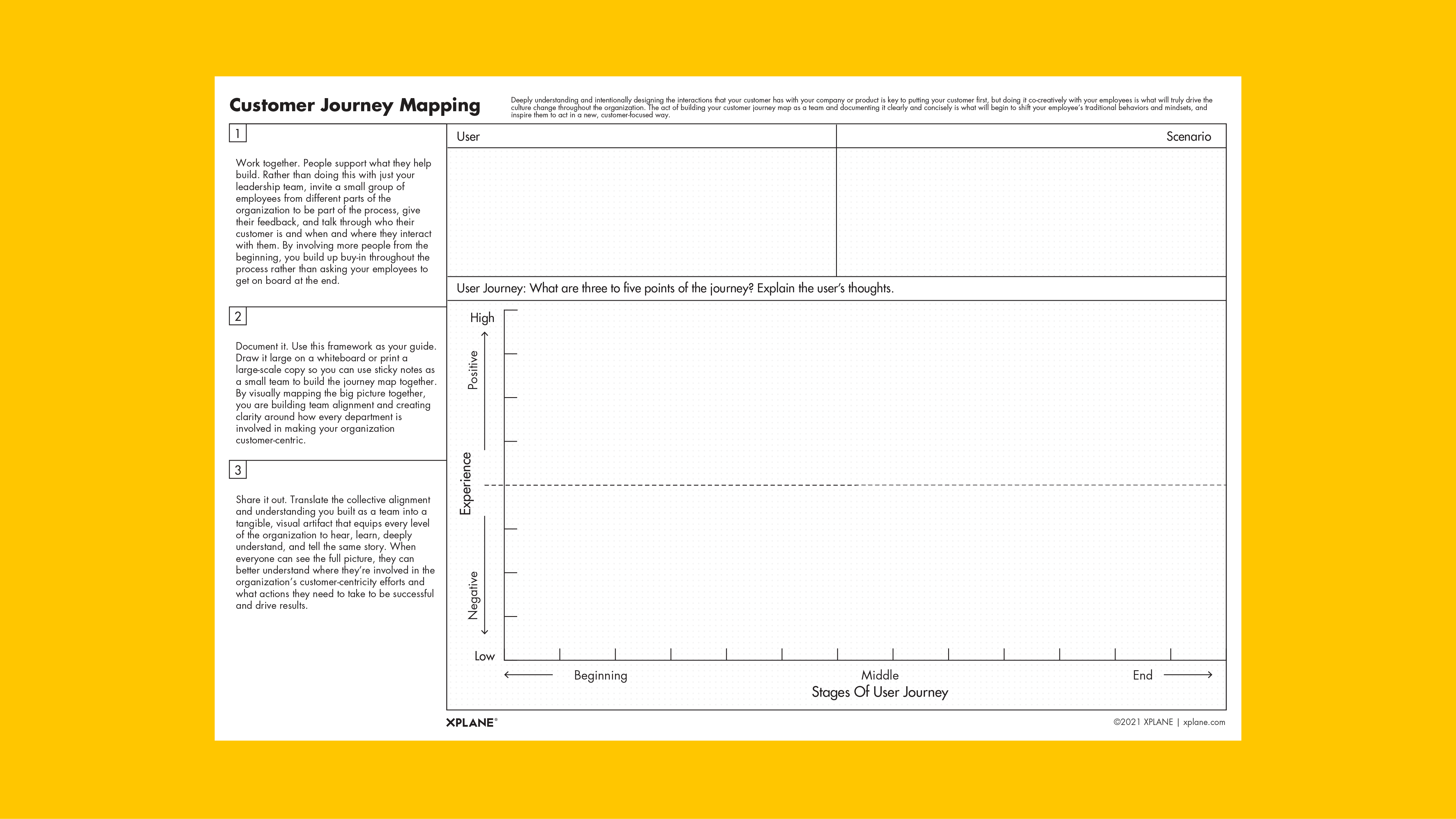 Customer Journey Map worksheet against yellow background