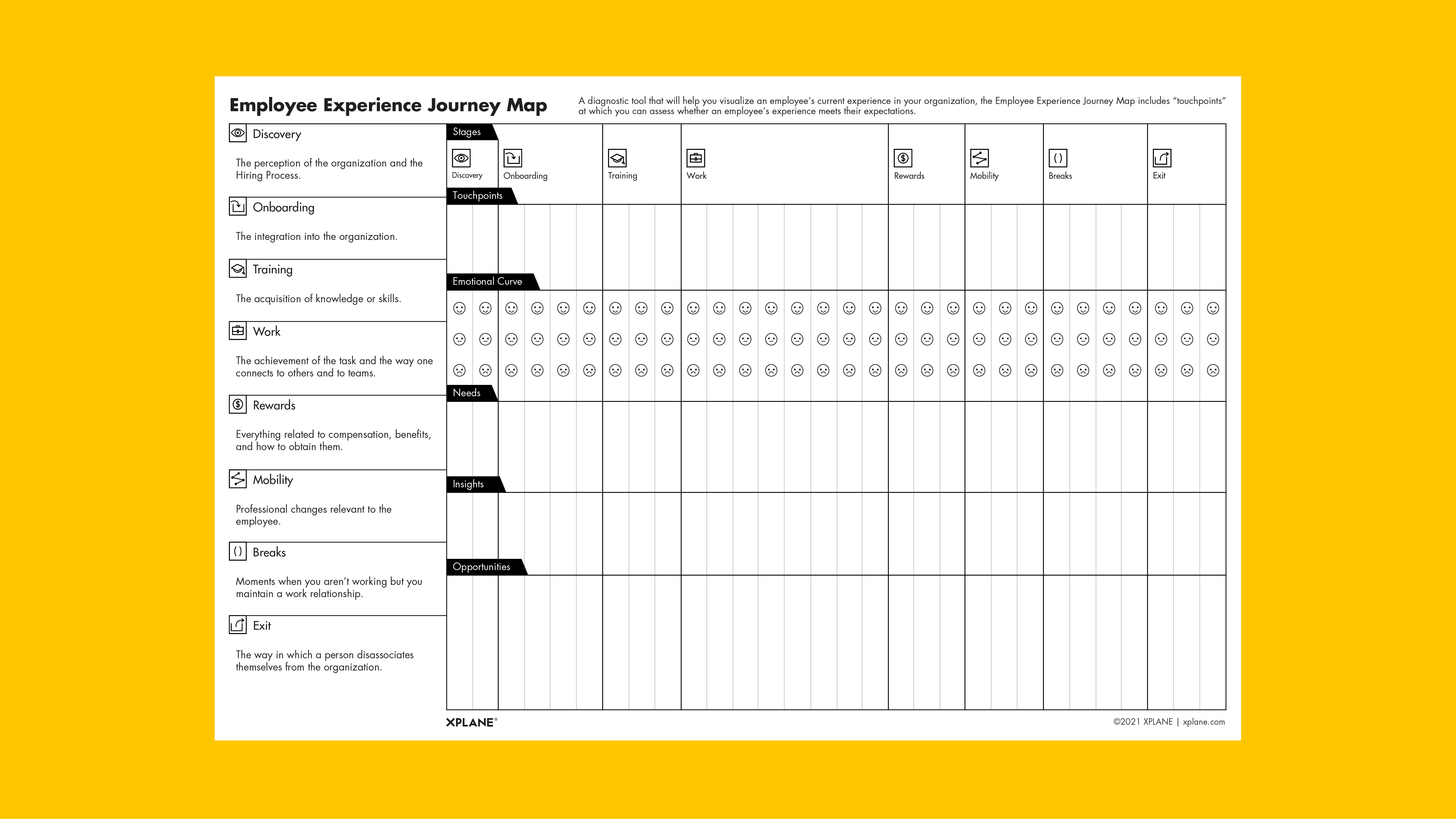 Employee Experience Journey Map worksheet again yellow background