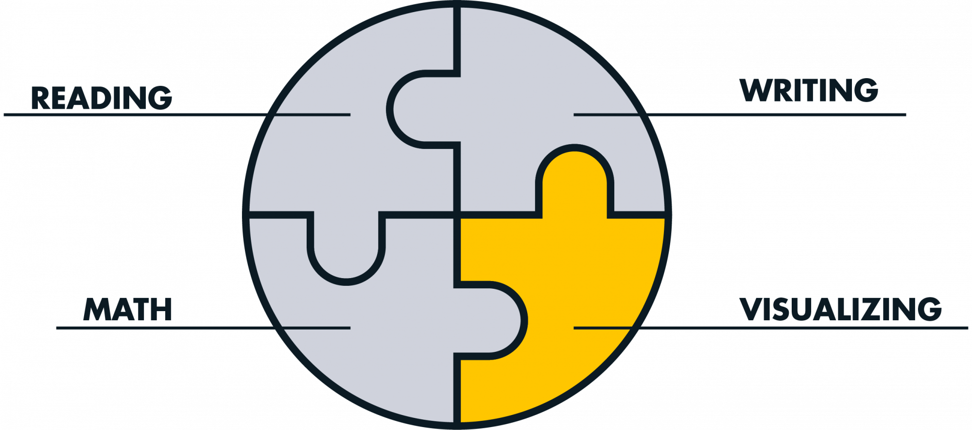 Circular puzzle with four pieces. Three grey sections labeled reading, math, and writing. One yellow section labeled visualizing.